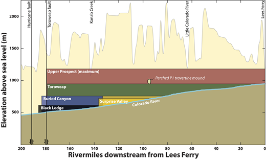 Longitudinal Colorado River profile through much of Grand Canyon showing the best estimates of the sizes of water bodies that back up behind natural dams in Grand Canyon in the past ca. 1 Ma. The height of Grand Canyon's lava dam is estimated from the erosional remnants of the dams (Crow et al., 2015b). Uncertainty in these height estimates stems from: (1) the difficulty in differentiating between basalt remnants that were parts of dams and those that mark where lava flows cascaded into the canyon and (2) the erosional nature of the remnants. Surprise Valley dam heights are based on the height of gravels on top of landslide deposits (Robertson, 2015). These estimates do not account for differential uplift since the formation of the dams, which could displace features by tens of meters relative to each other (Karlstrom et al., 2007; Crow et al., 2014).