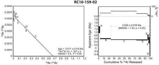 Reverse isochron and step-heated age spectrum for the 159-mile dike.