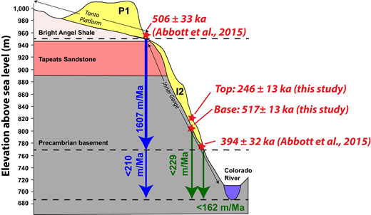 Schematic cross section showing the heights of dated deposits (stars) and the resulting incision rates (arrows). The blue arrows are those suggested by Abbott et al. (2015), and the green ones are those suggested by this study.