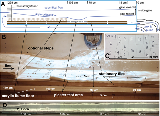 "Setup of the flume experiments. (A) Diagram of the flume and flow, with distances measured upstream of the outlet. Subcritical flow and supercritical flow curves show the water surface. Subcritical flow occurs when the gate is lower; supercritical flow forms when the gate is raised. (B) Detail of the flume test zone during experiment Ea, showing the plaster bedrock at initiation of motion, immobile ceramic tiles (upstream, downstream, and underneath), and a two-tile-high upstream step. (C) Plan view of an example fractured plaster ""bedrock"" block set (also shown in B). (D) Mosaicked image of the multilayer experiment, where four 30-cm-long block sets, three layers deep, filled much of the flume (distance measured upstream of the outlet). An enlarged, more visible image of the multilayer experiment is available in Supplemental Movie D (text footnote 6). Note that all experiments were recorded with videos where flow was from right to left, but the images in figures are reversed to the conventional left-to-right flow direction; Supplemental Movies A–E (text footnotes 2, 3, 5–8) showing flume results remain in the original orientation."