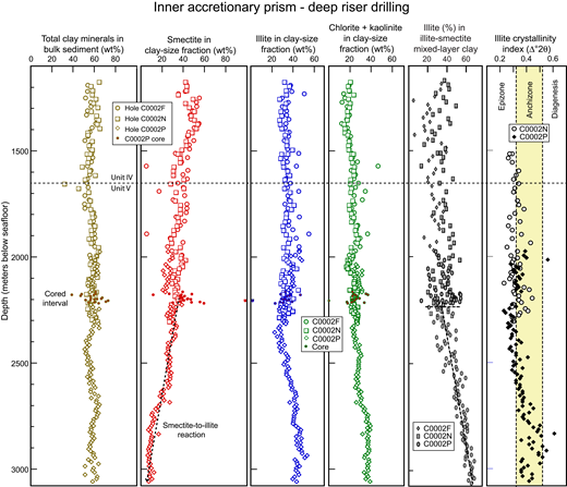 X-ray diffraction (XRD) results for strata from intermediate levels of the hanging wall to the megasplay at Site C0002, inner accretionary prism of Nankai Trough. Most of the samples were recovered as cuttings during riser drilling. See Strasser et al. (2014a) and Tobin et al. (2015a) for stratigraphic and structural overview. Data are from Strasser et al. (2014b), Tobin et al. (2015b), Underwood and Song (2016a, 2016b), and Underwood (2017b, 2017c).