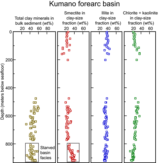 X-ray diffraction (XRD) results for deposits in the Kumano forearc basin, Site C0002. See Ashi et al. (2009) for stratigraphic overview. Data are from Expedition 315 Scientists (2009b) and Guo and Underwood (2012).