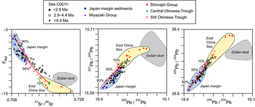 Plots of Nd-Sr-Pb isotope ratios for mud deposits in the upper Shikoku Basin (hemipelagic-pyroclastic facies), modified from Saitoh et al. (2015). See Figure 5 for stratigraphic context. Mixing lines illustrate progressive temporal shifts from dominant sources in the East China Sea to dominant sources along the Japan margin (Saitoh et al., 2015). These results are consistent with the notion of having turbidity-current influx to the Shikoku Basin terminated ca. 7 Ma by rifting in the Okinawa Trough and build-up of relief along the Ryukyu arc-trench system (Underwood and Pickering, 2018). Some exchange of fine-grained suspended sediment continued into the Pliocene but was gradually dominated by influx from the Japanese Islands.