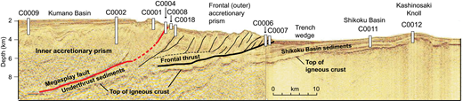 Composite seismic-reflection profile crossing the NanTroSEIZE transect with locations of Integrated Ocean Drilling Program (IODP) drill sites. See Figure 2 for geographic context.