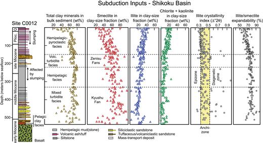 X-ray diffraction (XRD) results for subduction inputs at Site C0012, Shikoku Basin. See Underwood et al. (2010) for stratigraphic overview. Data are from Expedition 322 Scientists (2010b), Expedition 333 Scientists (2012c), and Underwood and Guo (2013, 2017).