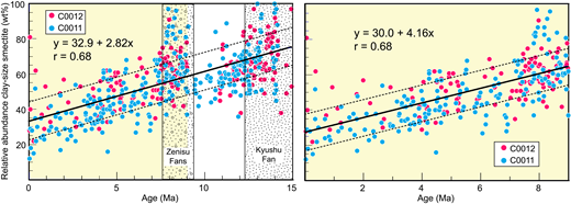 Temporal changes in relative abundance of smectite within hemipelagic deposits at Integrated Ocean Drilling Program (IODP) Sites C0011 and C0012, expressed as wt% of the clay-size fraction. See Underwood and Pickering (2018) for age-depth models. X-ray diffraction data are from Underwood and Guo (2013, 2017). Linear regression for the entire data set yields a correlation coefficient of r = 0.68 for a population of n = 502. Dashed lines define windows of 10 wt% above and 10 wt% below the regression line. The slope of the regression line increases from 2.82 to 4.16 when the data set is limited to ages younger than 9 Ma.