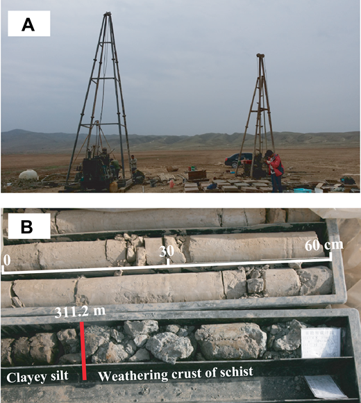 Photographs of the borehole HY-C8 drilling site (36.66465°N; 105.25591°E) viewed toward the northeast, with Huangjiawa range in the distance (A), and a core sample showing the contact at the base of the Ganyanchi Basin at a depth of ∼311.2 m (B) (photograph taken after core had dried). Note the distinct lithological differences near the base, with blue weathering crust developed on pre-Cambrian schist below and brown clayey silt above.