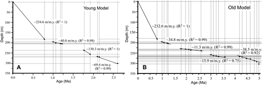 Plots of stratigraphic depth versus magnetostratigraphic age in the Ganyanchi Basin core for the end-member young (A) and old (B) age models shown in Figure 6 and reported in Tables 2 and 3. Horizontal and vertical lines indicate depths and corresponding ages from Tables 2 and 3, for young and old models, respectively. Linear fits indicate sediment accumulation rates (SARs) averaged over multiple intervals. Note that in the deeper part of the core (>200 m), SARs are generally significantly lower in the old model than in the young model. R2 values indicate the goodness of fit for the linear regressions.
