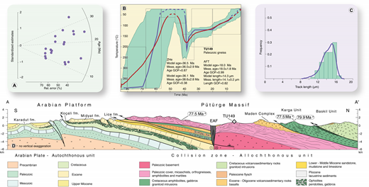 Summary of analytical results for sample TU-149 (Precambrian gneiss; Pütürge Massif) and geological cross-section A–A′ (see Fig. 2 for location). For details on radiometric ages reported in the figure, see Table 3. EAF—East Anatolian fault. (A) Radial plots of single-grain apatite fission-track (AFT) ages. (B) Time-temperature paths obtained from integrated inverse modeling of AFT data (this study), (U-Th)/He analyses on zircons (this study), Ar-Ar analysis on biotites, and U/Pb on zircons (Kiliç and Ateş, 2015). Green areas mark envelopes of statistically acceptable fit, and the thicker lines correspond to the most probable thermal histories: red line is the mean of all statistically acceptable paths; blue line is the best-fit T-t path. Parameters related to inverse modeling are reported: GOF, goodness-of-fit gives an indication about the fit between observed and predicted data (values closer to 1 are best). (C) Histogram showing the confined-track length distributions of apatite grains. (D) Geological cross-section of the Pütürge Massif (redrawn from Yazgan et al., 1983). No vertical exaggeration. See Figure 2 for location of trace of section.
