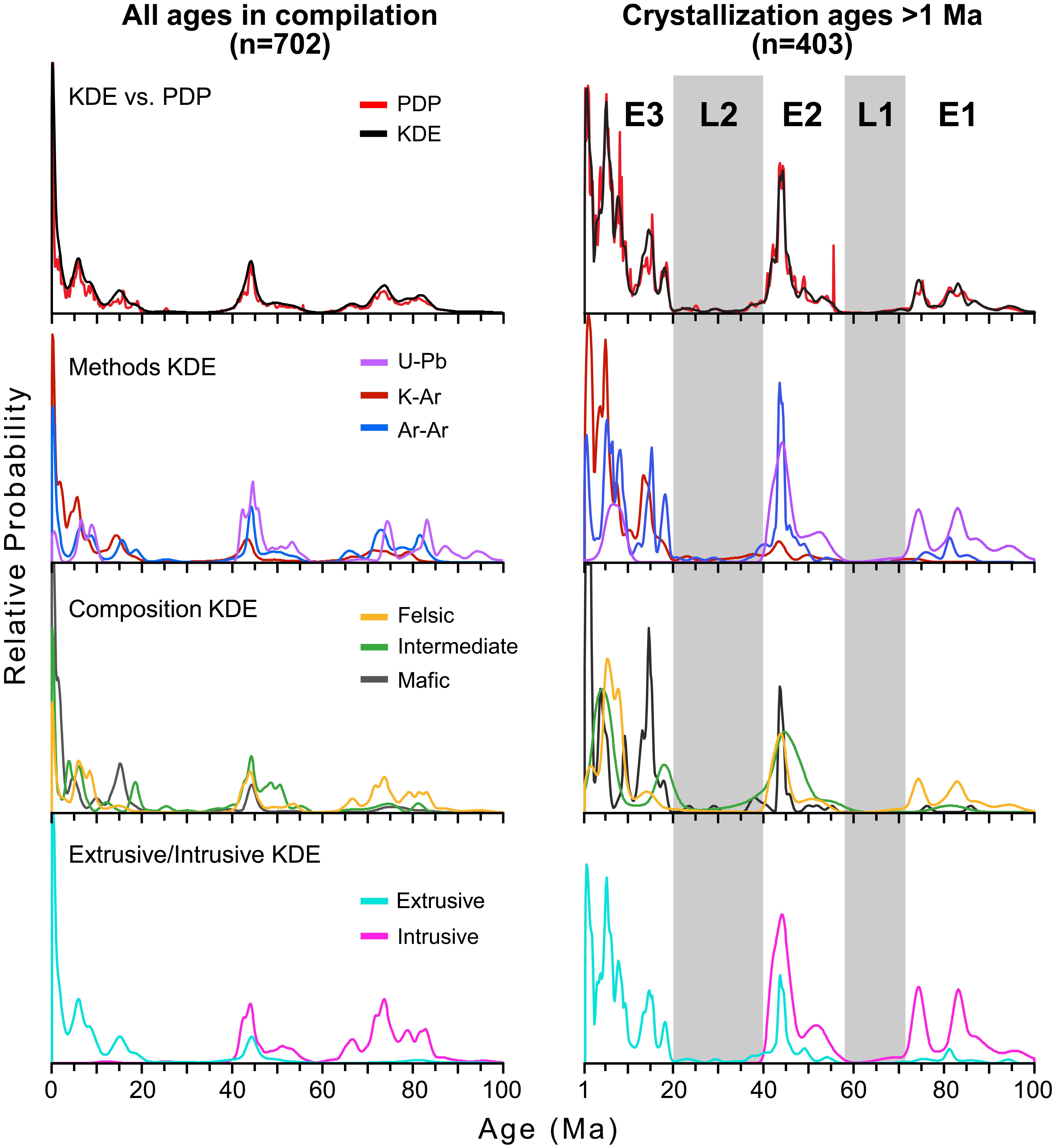 dynamics of episodic late cretaceous cenozoic magmatism across