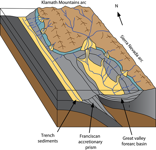 Block diagram illustrating schematic sediment routing patterns in the Sacramento basin during the Cretaceous (after Short and Ingersoll, 1990; Williams and Graham, 2013).