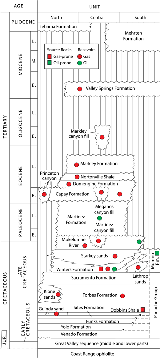 Stratigraphic column of the Sacramento basin (modified from Magoon and Valin, 1994). Source rock and reservoir information is from Jenden and Kaplan (1989) and the California Department of Conservation Division of Oil, Gas, and Geothermal Resources (1982). L.—Late; M.—Middle; E.—Early; Jur.—Jurassic; Fm.—Formation.