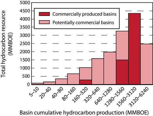 Distribution of cumulative hydrocarbon production from subduction zones based on the total basin resource size (after Thomas et al., 2004). Probability theory that assumes a log-normal basin resource distribution (Kaufman, 1964) suggests the possibility of future discoveries of commercial quantities of hydrocarbons in subduction zones. MMBOE—million barrels of oil equivalent.