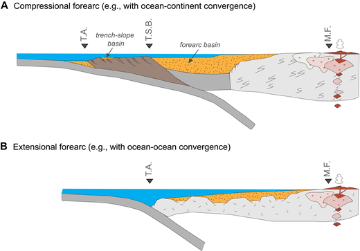 (A) Conceptual cross section through an accretionary subduction zone. Modified from Dickinson (1995). (B) Conceptual cross section through a non-accreting (erosive) subduction zone. T.A.—trench axis; M.F.—magmatic front: T.S.B.—trench slope break.