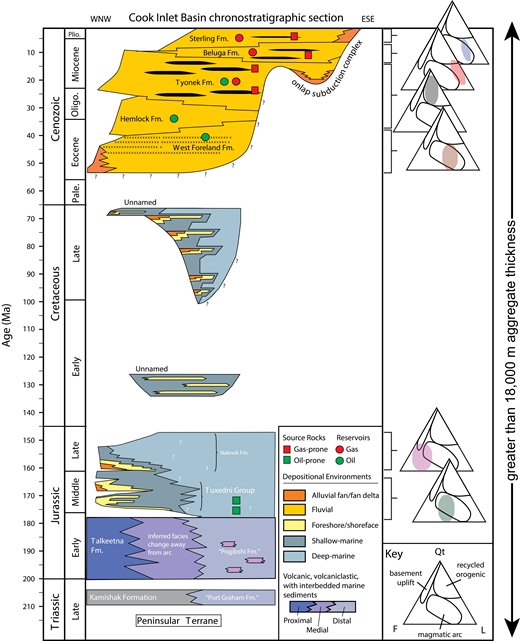 Stratigraphic column of the Cook Inlet forearc basin. Modified from LePain et al. (2013). Oligo.—Oligocene; Pale.—Paleocene; Plio.—Pliocene; Fm.—Formation; WNW—west-northwest; ESE—east-southeast; Qt—total quartz; F—feldspar; L—lithics.