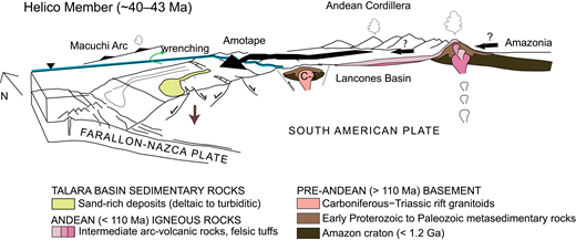 Conceptual west-east cross section of the Talara basin during Eocene time, showing the likely source areas of sediment delivered to submarine fans were the Andean Cordillera and the Amotape terrane. Modified from Hessler and Fildani (2015).