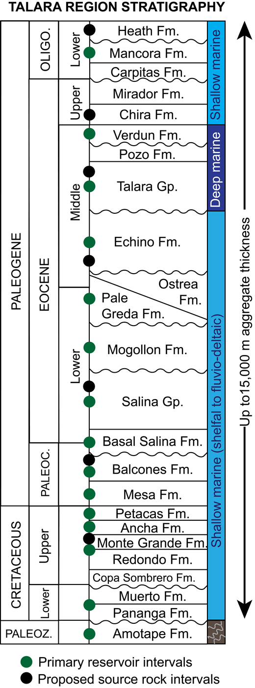 Composite stratigraphic column for the Talara basin region, showing the reservoir intervals and proposed source rocks. Modified from Higley (2004).