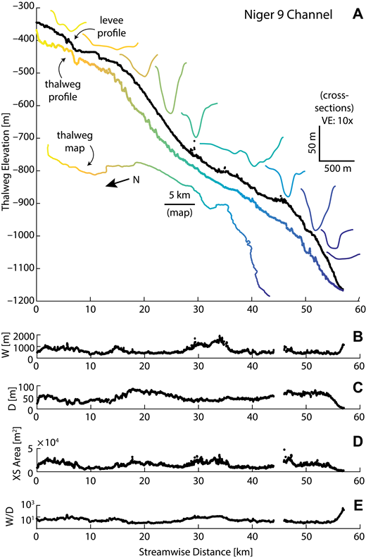 (A) Longitudinal profile of maximum levee crest (black) and thalweg elevations from channel 9, Niger Delta slope, offshore Nigeria in the Atlantic Ocean. Thalweg map is inset at lower left, and selected channel cross-sections are shown along the top. Colors correspond to streamwise distance. VE—vertical exaggeration. (B) Width—W, (C) depth—D, (D) cross-sectional area—XS, and (E) aspect ratio—W/D, of the channel plotted against streamwise distance. Width and depth are highly variable along the channel length, but do not vary consistently with respect to each other, resulting in variable cross-sectional area and aspect ratio. A subtle offset between the levee crest and thalweg profiles (A) associated with slope changes suggests that levee- and thalweg-modifying flow processes may occur at different rates.