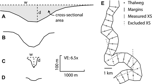 Example topographic cross-sections through (A) Amazon 1 channel, offshore northeast Brazil in the Atlantic Ocean, (B) Bengal 1 channel, in the Bay of Bengal in the northeastern Indian Ocean, (C) Niger 9 channel, offshore Nigeria in the Atlantic Ocean, and (D) Gulf of Mexico 12 channel, off the southern coast of the USA, show the variety in channel dimensions and aspect ratios. Cross-sectional area was calculated between bankfull height and the channel profile (e.g., gray shading in A). All cross-sections shown at the same scale. VE—vertical exaggeration; w—width; d—depth. (E) Planform view of part of the Amazon 1 channel shows how erroneous measurements arising from exceptionally tight meanders were excluded from the data set. XS—cross-section.