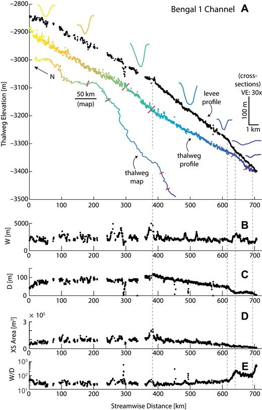 (A) Longitudinal profile of maximum levee crest (black) and thalweg elevations of channel 1, Bengal fan, in the Bay of Bengal in the northeastern Indian Ocean. Thalweg map is inset at lower left, and selected cross-sections are shown along the top. Color corresponds to streamwise distance. Red marks bracket notable changes in thalweg profile slope and their corresponding locations on thalweg map. VE—vertical exaggeration. (B) Width—W, (C) depth—D, (D) cross-sectional area—XS, and (E) aspect ratio—W/D, of the channel plotted against streamwise distance. Although the channel width is relatively stable for its entire mapped length, the depth increases gradually then decreases more rapidly, resulting in variable cross-sectional areas and aspect ratios along the channel, with the most rapid changes occurring near the channel mouth. Dashed gray lines highlight changes in downstream depth and slope trends.