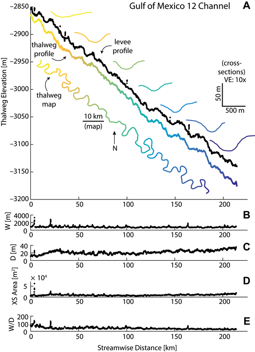 (A) Longitudinal profile of maximum levee crest (black) and thalweg elevations of channel 12, eastern Gulf of Mexico, off the southern coast of the USA. Thalweg map is inset at lower left, and selected cross-sections are shown along the top. Colors correspond to downstream distance. VE—vertical exaggeration. (B) Width—W, (C) depth—D, (D) cross-sectional area—XS, and (E) aspect ratio—W/D, of the channel against streamwise distance. Width remains relatively stable along the length of the channel while depth gradually increases, resulting in a subtle increase in cross-sectional area and decrease in aspect ratio downstream. The gradual deepening of the channel relative to its width can also be seen in the cross-sections in A.