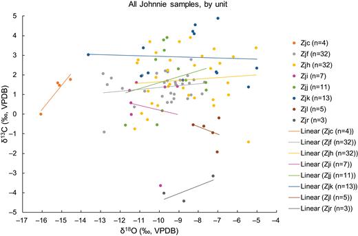 Cross plot of δ18O vs. δ13C, color coded by stratigraphic unit, showing linear regression lines. VPDB—Vienna Peedee belemnite.