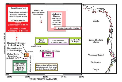 Figure 2. Tertiary forearc magmatism of coastal western North American from 61 Ma to 20 Ma. The vertical axis corresponds to geographic location and extent of magmatism along the coastline at right. The horizontal axis corresponds to time in Ma. Note synchronicity of forearc magmatism at different times in widely separated positions along the coast. Geochronology methods used to constrain timing of magmatism are shown in italics. Color of boxes matches specific locations of plutons depicted on the coastline. Alaska oroclinal bending occurred between 66 and 44 Ma (Hillhouse and Coe, 1994).