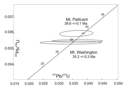 Figure 5. Concordia diagram for U-Pb zircon results from the Royal Ontario Museum. Mount Patlicant is located in the Nanaimo Lakes area and has an interpreted U-Pb age of 38.6 ± 0.1 Ma. Mount Washington stock is located in the Mount Washington area and is dated at 35.2 ± 0.3 Ma. Both are concordant.