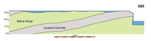 Animation 3. Cross-section along the international boundary showing the retreat of Niagara Falls to 30 k.y. in the future, based on the interpretation of Philbrick (1974). A retreat rate of 900 m/yr is assumed until the retreat of the present falls stops (14 k.y. from now in the figure). Resistant dolostone is in gray; non-resistant, mostly shaly rocks are in green. Water is in blue. The undercutting beneath the falls is exaggerated for effect. If you are viewing the PDF, or if you are reading this offline, please visit www.gsajournals.org or http://dx.doi.org/10.1130/GES00012.S3 to view the animation.
