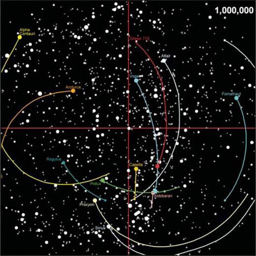 Animation 6. Motions of nearby first-magnitude stars over the next million years at the same intervals as Animation 1. The present constellations are shown for reference. About 50–60 k.y. from now, Arcturus and Spica will form a bright double star. Most stars again diverge from the top of the figure toward the bottom. Also shown is the track of Gliese 710, which remains below naked-eye visibility for the next 900 m.y., then brightens quickly to first magnitude. At its closest, it will move across the sky at ∼15 s of arc per year. If you are viewing the PDF, or if you are reading this offline, please visit www.gsajournals.org or http://dx.doi.org/10.1130/GES00012.S6 to view the animation.