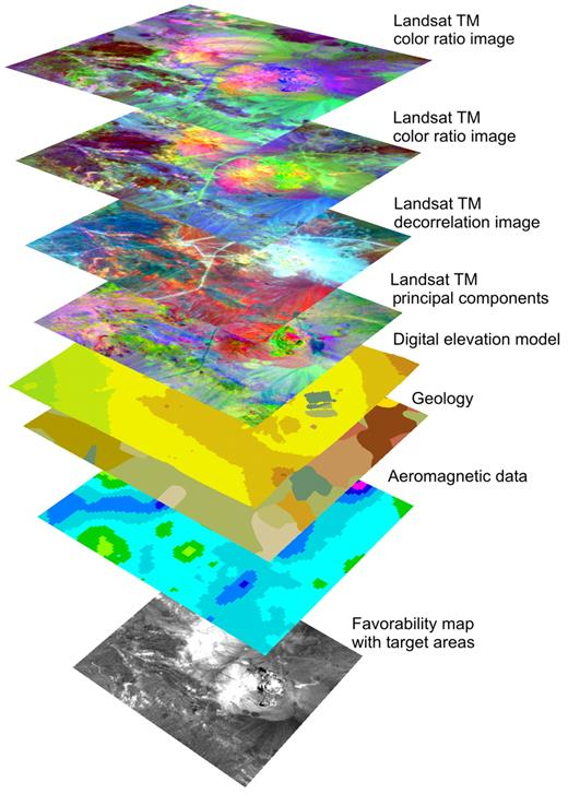 Figure 2. Perspective view of different thematic layers of the database in the vicinity of La Escondida mining district. Upper layers represent optimized Landsat data derived from band ratioing, principal component analysis (PCA), and inverse PCA. Lower layers represent topographic data, lithology, and aeromagnetic data. Bottom layer is one of the calculated favorability maps. This study focuses on optimized Landsat data, whereas the other data sets are not used at this time.