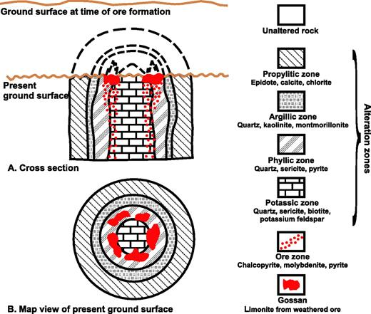 Figure 5. Simplified model of hydrothermal alteration zones with porphyry copper deposits (modified from Lowell and Guilbert, 1970).