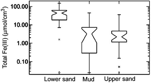 """Figure 8. Box plots showing distribution of measured total Fe(III) for three classes of sediments: (1) sand below the mud/peat zone (""""Lower sand""""), (2) mud/peat sediments (""""Mud""""), and (3) sand above the mud/peat zone (""""Upper sand""""). Total Fe(III) is generally much higher in the lower sand than in the upper sand (note that the vertical scale is logarithmic). The narrowest point in the box plot represents the median; the top and bottom of the box represent the upper and lower quartile, respectively; and the whiskers extend to the maximum and minimum data values, not including outliers. Outliers are defined as any values outside the inter-quartile range by more than 1.5 times the interquartile range and are indicated by asterisks or circles."""