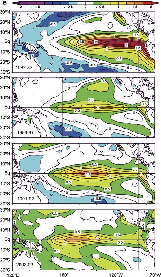 Figure 1 (continued). (B) El Niño events of 1982–1983, 1986–1987, 1991–1992, and 2002–2003.