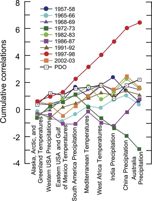 Figure 15. Cumulative sums of correlations over the different regions (shown in Figures 2C, 3C, 5D, 6C, 7C, 9B, 11B, 12C, and 14C) for each El Niño event. Note that correlations are positive for each region for the 1997–1998 El Niño, and as a result the cumulative sum is by far the largest. The second highest cumulative sum is for the Pacific Decadal Oscillation (PDO).