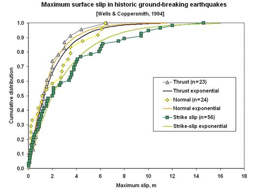 Figure 2. Maximum of slip along the surface trace in continental ground-breaking earthquakes tabulated by Wells and Coppersmith (1994). Subduction-zone earthquakes are not included. Also shown are the exponential models (equations 15a and 15b) fit to each, by adjusting the single free parameter to match the median slip. These models are used to estimate the plausible sizes of changes in elastic offset, ΔE.