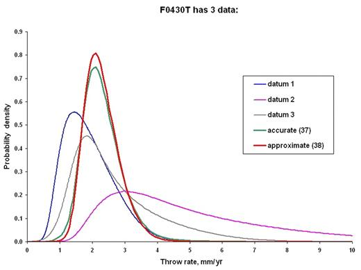 """Figure 5. Probability density functions (pdfs) for long-term offset rate (throw rate) of the Santa Susana–San Fernando thrust fault, California. Details of the data are in Table 1 (see footnote 1). Curve labeled """"accurate (37)"""" shows the combined pdf computed with exact equation 37, while curve labeled """"approximate (38)"""" shows the combined pdf computed with the approximate, multidatum form of equation 38."""