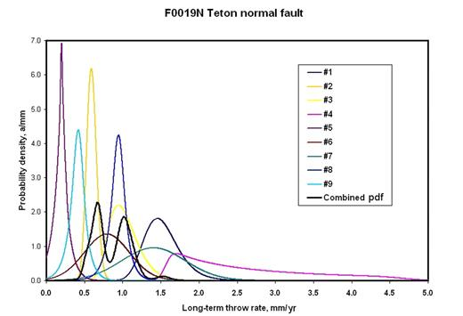 Figure 6. Example of a multimodal combined probability density function (pdf) for long-term throw rate, obtained by the merger of 9 pdfs for the long-term throw rates determined from 9 separate offset features, using equation 38. The reason for the multiple peaks is that the proposed method acknowledges a small but nonzero probability that each of the data is incorrect or inapplicable (and not just imprecise). Data for the Teton normal fault of Wyoming are from Table 1 (see footnote 1).