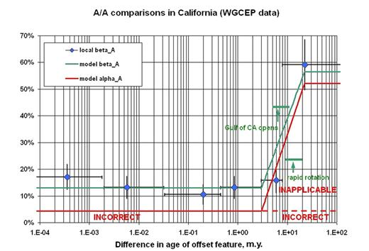 Figure 8. Comparison of the empirical models for frequency of strong disagreement (β) and estimated fraction of incorrect or inapplicable data (α) that were obtained in Figure 7 with actual β values for all primary literature (class A) comparisons of rates on the same fault section, but using the PaleoSites database for California faults only. The values of β for comparisons in which the offset features differ by <3 m.y. in age is very similar to that in Figure 7. Chance of inapplicability rises sharply when the offset feature is old. WGCEP—Working Group on California Earthquake Probabilities.