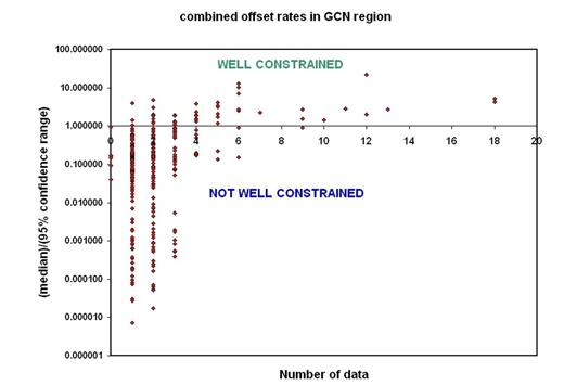 """Figure 9. One possible metric describing precision of combined long-term offset rates (the median divided by the full width of the 95% confidence interval), shown as function of the number of offset features used in the computation of the combined rate, for the author's database covering the western conterminous United States (Gorda-California-Nevada orogen, GCN). I arbitrarily define a combined rate as """"well constrained"""" when this metric exceeds unity. Note the log scale for the vertical axis. Also, note that in the left-most column of plotted points (at zero data), hundreds of faults plot on top of each other. All data are from Table 1 (see footnote 1)."""