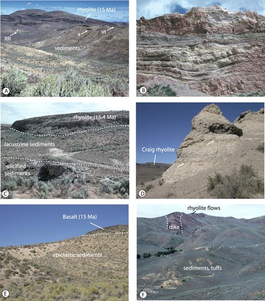 Figure 6. Photographs of middle Miocene sedimentary and volcanic units in the Ivanhoe basin. A: Area between Willow Creek Reservoir and the Ivanhoe district, looking east. RR—Rimrock mercury mine; a—andesite flow unit; vt—15.4 Ma vitric tuff unit, both of which were erupted subaerially. Light-colored, ash-rich strata below the andesite were deposited subaqueously, as were strata between the andesite and the vitric tuff. Dark capping units in distance are 15 Ma rhyolite porphyry flow units and domes, which dip ∼10° less than the underlying units, indicating tilting between ca. 15.4 and 15 Ma. The Rimrock mercury deposit formed in silica replacement bodies in lacustrine sedimentary units that overlie the vitric tuff unit. B: Thin-bedded, ash-rich lacustrine sedimentary units exposed in the north wall of the open pit of the Hollister gold mine, Ivanhoe district. These beds are stratigraphically between the andesite and the vitric tuff unit (see Fig. 6A). Draping near the base of the exposure is above the irregular top of an andesite flow unit that is exposed just below the photo. Note the progressive upward change to planar bedding. The variegated colors are due to hydrothermal and supergene alteration. C: Sinter and silicified lacustrine sedimentary units (light, massive unit in lower part of photo), overlain by unsilicified lacustrine sediments (middle of photo) and a capping 15.4 Ma rhyolite flow unit. The silicified horizon is widespread throughout the Ivanhoe district and formed prior to the deposition of the 15.4 Ma vitric tuff. Photo was taken 2 km east of the Hollister gold mine. D: Tan, pebble-rich sandstone bodies along Antelope Creek south of the Ivanhoe district. The pebbles are subangular to angular and were derived from the ca 15 Ma rhyolite exposures in the left background, although the main transport direction for the sand component was from right to left. Arrows point to soil horizons between sand bodies. E: Tan—epiclastic sedimentary units overlain by