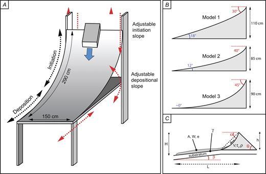 (A) Illustration of the ramp used for running scaled laboratory experiments. (B) Different ramp configurations, models 1, 2, and 3. (C) Main variables used in dimensioning our analogue model; see Table 2 for terms and values.