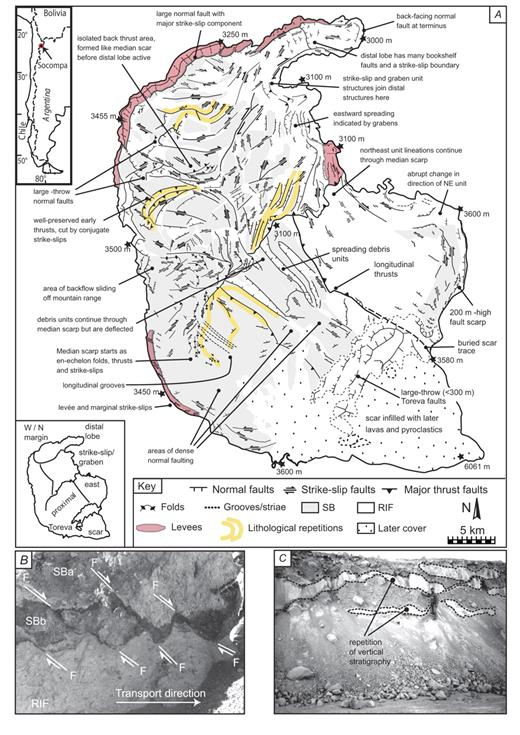 (A) Volcán Socompa (Central Andes, Chile and Argentina) rockslide-avalanche deposit structural map with main features (Guilbaud, 2000; van Wyk de Vries et al., 2002). The map is made from detailed aerial photographs, a digital elevation model (DEM), and field observations. Only the main structures are shown. (B) Outcrop photograph of normal faults developed in breccia at Socompa (from van Wyk de Vries et al., 2001). These are proximal normal faults that are deformed by latter strike-slip faults as shown in Figure 2A. (C) Vertical lithological repetitions (man for scale) at a marginal site shown in vertical cut, normal to transport direction of the dense banding seen in F. The repetition is similar to that seen in the analogue models. The white (basal) layers are Reconstituted ignimbrite facies (RIF; dominantly fine materials from the remobilized ignimbritic substratum), and the gray (upper) is the Socompa Breccia (SB; blocks + matrix) (van Wyk de Vries et al., 2001). Three detailed structural maps of the Socompa deposit, made from aerial photographs after field inspection (van Wyk de Vries et al., 2001, 2002). Structures are shown at a greater resolution. Note that there are numerous crosscutting relationships between faults that indicate multiple generations of fault structures. Some crosscutting relationships have displacements too small to show on the map, others have displacements of several kilometers. (D) Proximal zone including the Toreva block margin (T) and edge of collapse scar (scar). Here Toreva blocks have 10–100-m-spaced large normal faults that become denser in the direction of transport. (The Torevas transform over a short zone of ~500 m to a fully brecciated rockslide avalanche.) Normal faults (illustrated in B) are displaced and deformed by later strike-slip faults and broad zones of shear that at small scale, are made up of many smaller discrete fault planes. S indicates small salar deposits on the deposit surface. (E) Central zone of deposit cut 