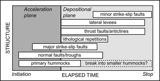 Summarized diagram of structure genesis in laboratory scaled rockslide avalanches during flow. The X-axis represents the transport time line, from initiation to stoppage, and the Y-axis simply separates distinct structure types. The bar represents the limit between the acceleration plane and the deceleration plane.