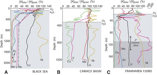 Trace Metal Covariation As A Guide To Water Mass Conditions In