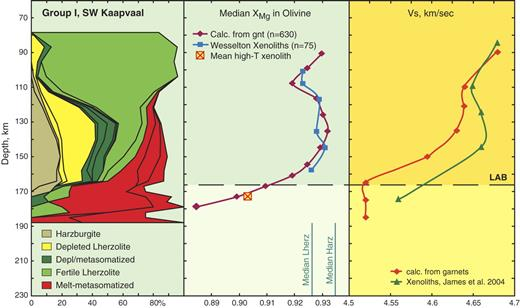 Chemical tomography section (after O'Reilly and Griffin, 2006) showing the vertical distribution of rock types and meta-somatic signatures, the mean XMg of olivine, and the mean S-wave velocity (Vs) in a generalized subcontinental lithospheric mantle (SCLM) section sampled by the Group I (≤90 Ma) kimberlites of the SW Kaapvaal Craton. XMg is estimated from garnet-xenocryst compositions (Gaul et al., 2000); Vs is estimated by applying the algorithms of Hacker and Abers (2004) to whole-rock compositions and modes calculated from garnet xenocrysts as described by O'Reilly and Griffin (2006). Values of mean Vs calculated from xenoliths (James et al., 2004) are shown for comparison.