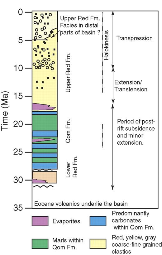 Simplified stratigraphic column for the Central Basin sedimentary rocks.