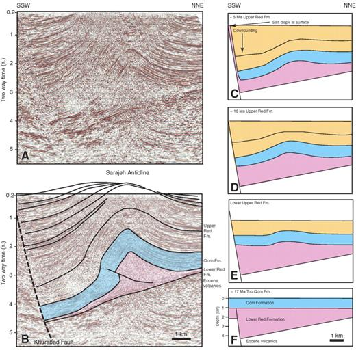 Example of a detachment fold on a two-dimensional seismic line across the Sarajeh anticline. (A) Uninterpreted line. (B) Interpreted line. Line drawings based on B show the sequential evolution of the section from Qom Formation time to Upper Red Formation time in sections C, D, E, and F. Note that the Upper Red Formation section on the south-southwest side of the fold displays a stronger pattern of growth toward the Khurabad fault and thinning onto the Sarajeh anticline than the north-northeast side. This suggests that fold growth, and downbuilding due to salt withdrawal, not just fold growth, affected strata patterns during Upper Red Formation time. See Figure 2B for location.