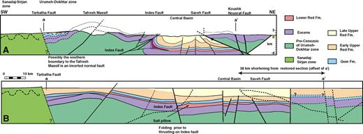 (A) Depth converted line drawing of the seismic line shown in Figure 19, coupled with a more regional cross section based on outcrop data. (B) One possible restoration scenario. Note: across the massifs the Central Basin stratigraphy is simplified from the main Central Basin area, the Qom Formation and Lower Red Formation are amalgamated into one unit, and the subdivision of the Upper Red Formation is not made. See Figure 2A for location.