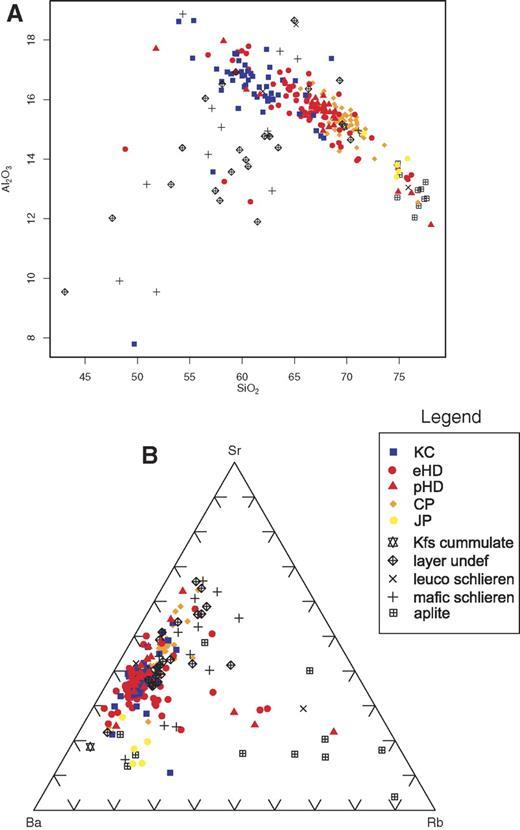 Summary of selected schlieren geochemistry in comparison to host geochemistry. (A) Al vs. Si. (B) Sr-Ba-Rb plot. Legend: KC—Kuna Crest unit; CP—Cathedral Peak granodiorite; JP—Johnson granite porphyry; HD—Half Dome granodiorite (p is porphyritic, e is equigranular). See Janousek et al. (2006) for plotting techniques and software.